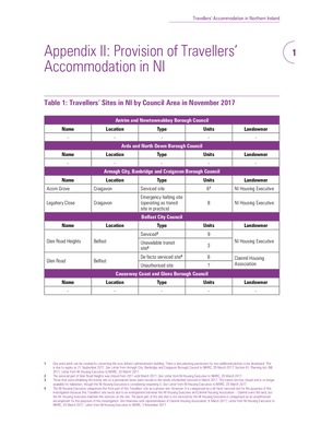 Appendix II of 'Out of Sight, Out of Mind': Travellers' Accommodation in NI Executive Summary